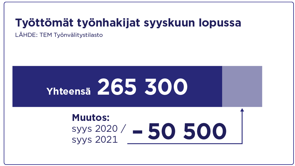 Työttömät työnhakijat 265 300, laskenut vuoden aikana 50 500.