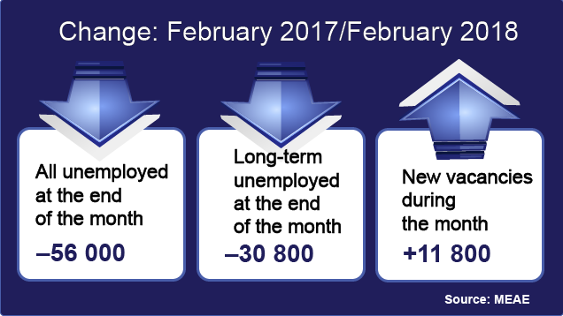 Decrease in unemployed jobseekers in February