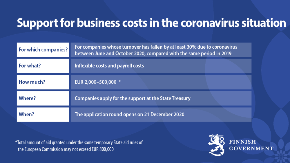 Support of business costs in the coronavirus situation