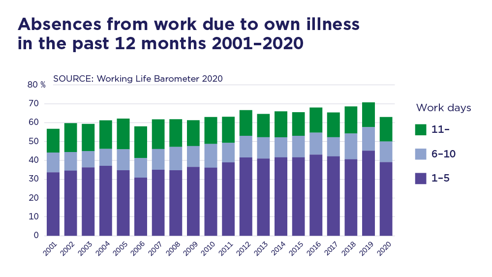 Absences from work due to own illness in the past 12 months 2001-2020.