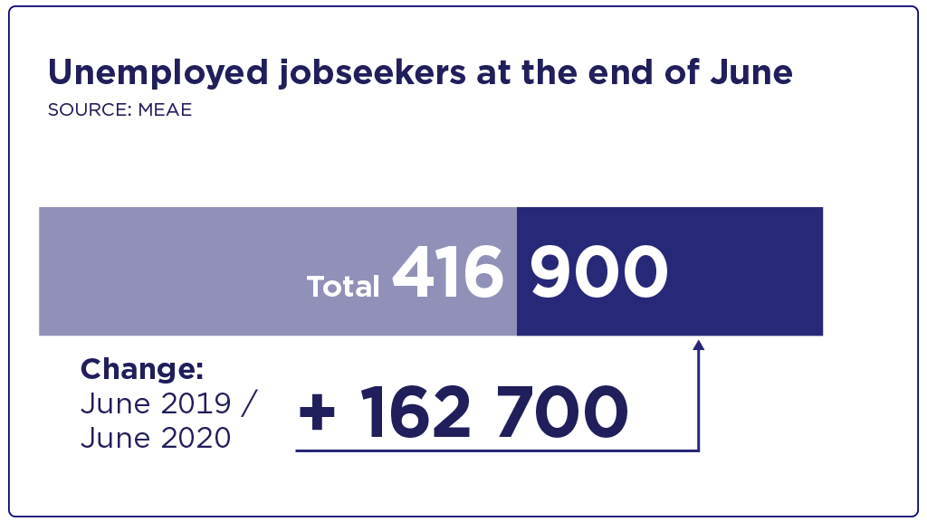 Number of unemployed jobseekers rose in June