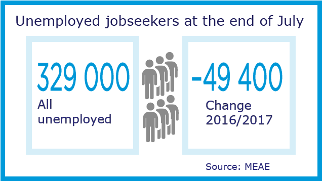 The number of unemployed jobseekers decreased in July